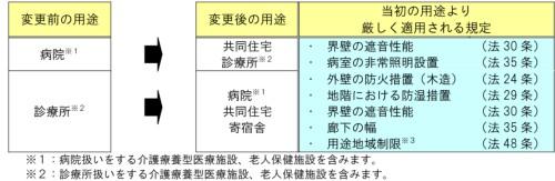 用途変更の際に適用される規定